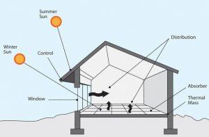 passive solar design spain